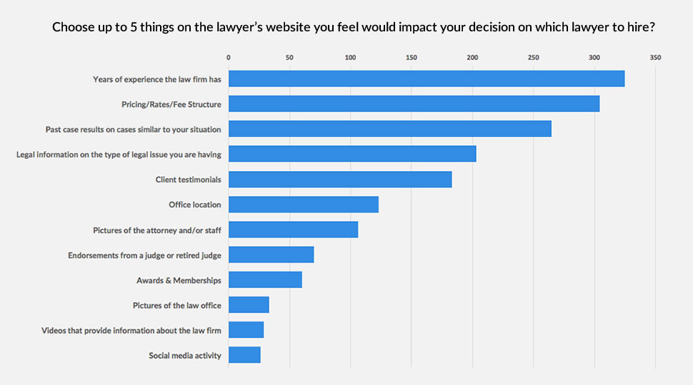 what things matter most to consumers on a law firm's website?