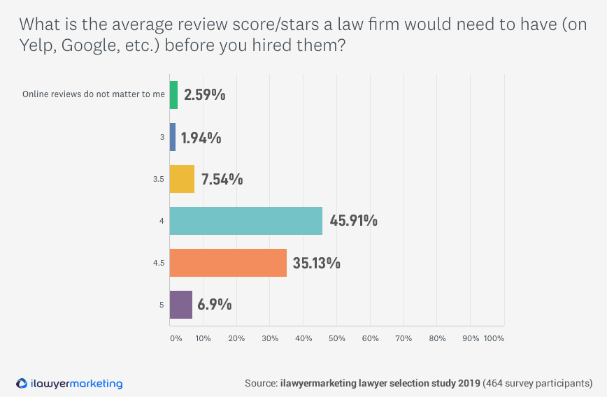 Lawyer Review Stars Minimum