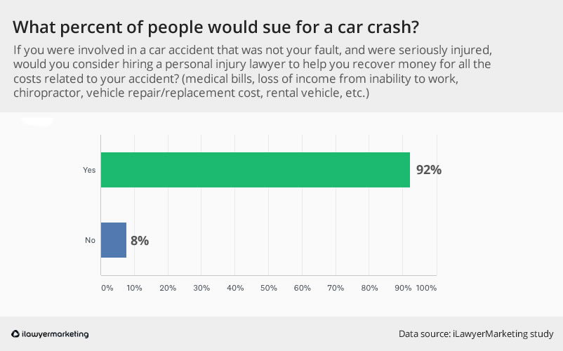 percent sue for accident