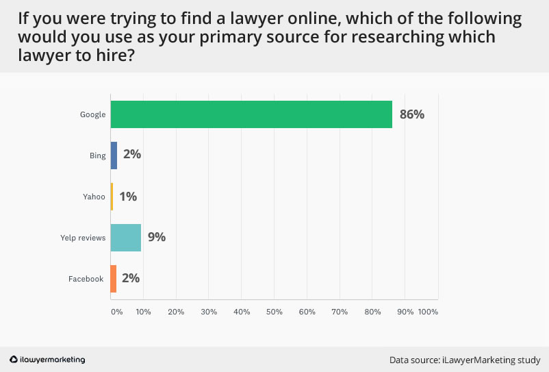 Primary Source for finding a lawyer online