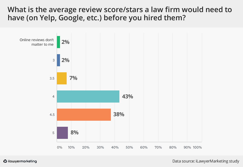 review stars minimum required for lawyers