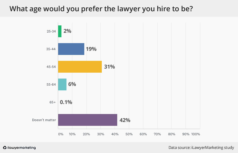 consumers preferred age of lawyers