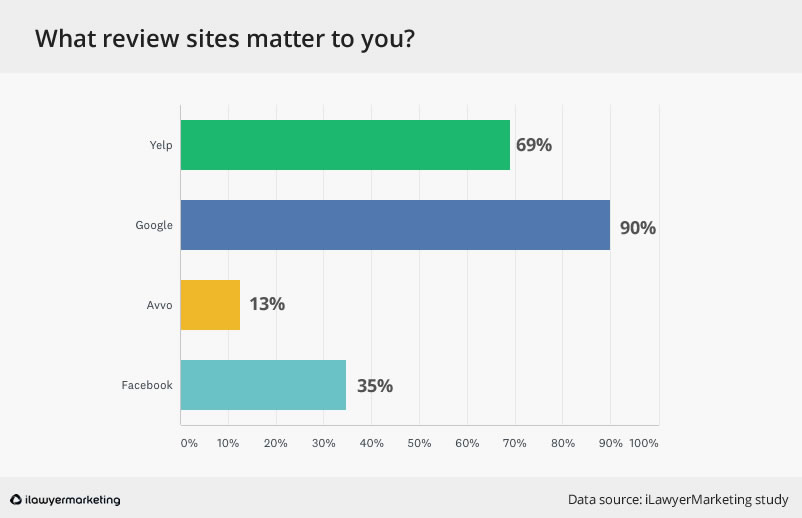 what review sites matter