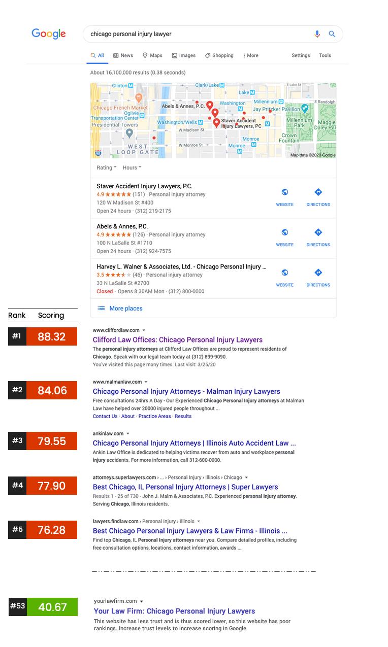 Google Rank Scoring
