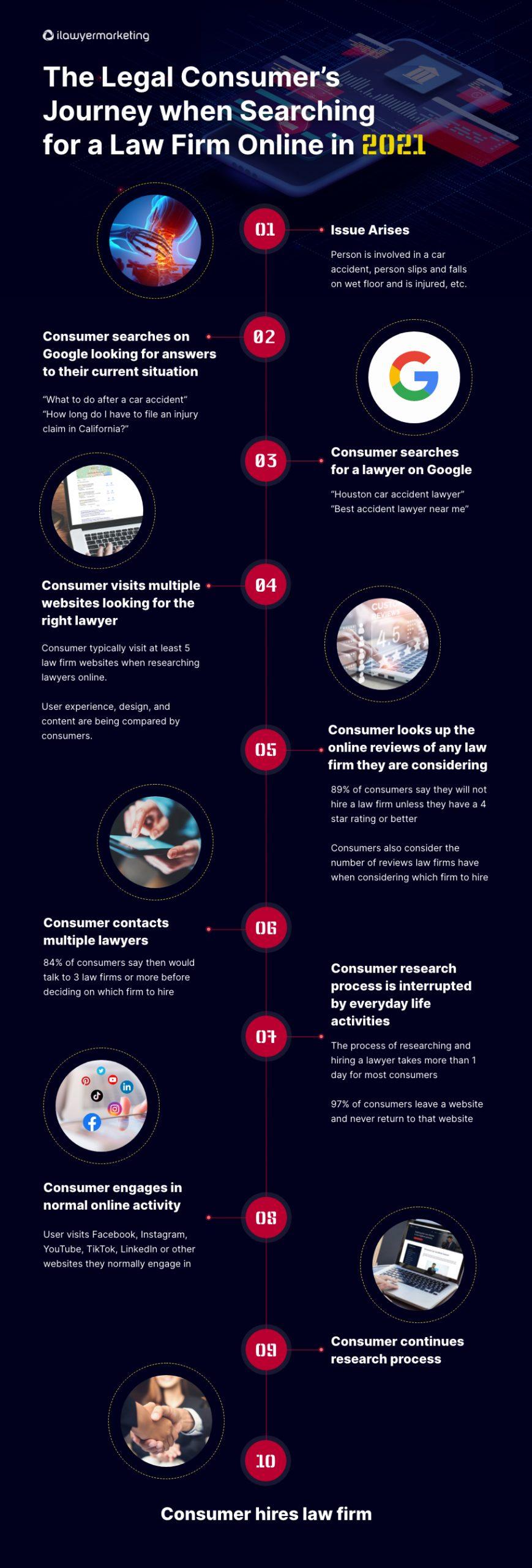 Consumer Journey Infographic